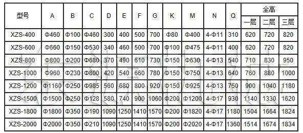 XZS旋振筛主要技术参数1