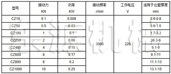 CZ电ci仓壁振动器技术参数