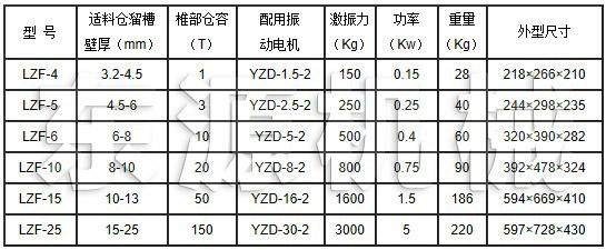 LZFfang闭塞zhuangzhi规格参数表